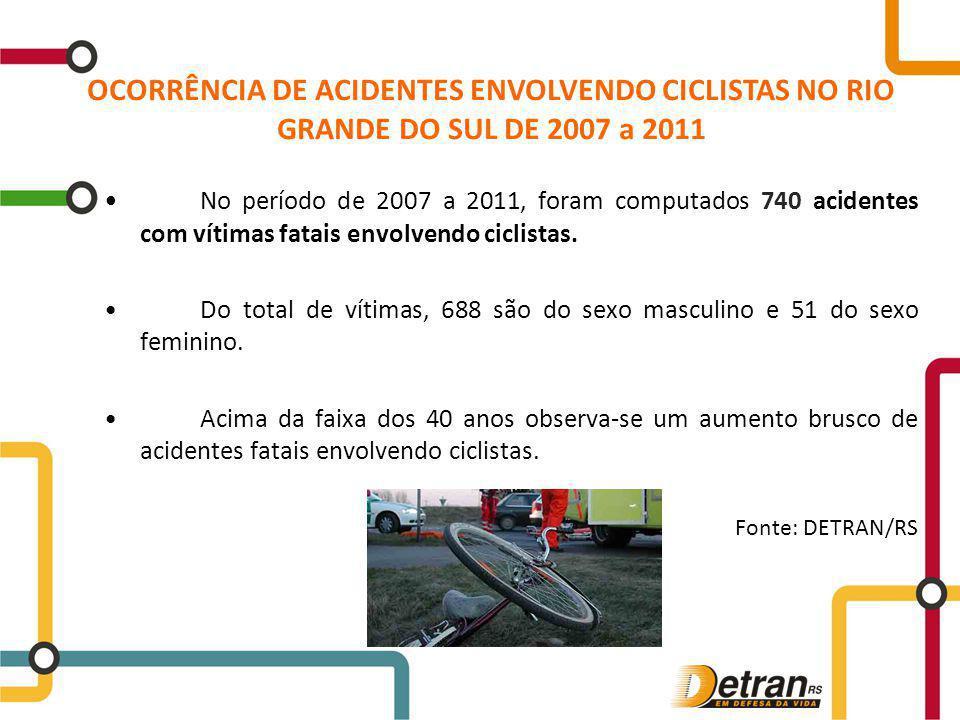 No período de 2007 a 2011, foram computados 740 acidentes com vítimas fatais envolvendo ciclistas. Do total de vítimas, 688 são do sexo masculino e 51