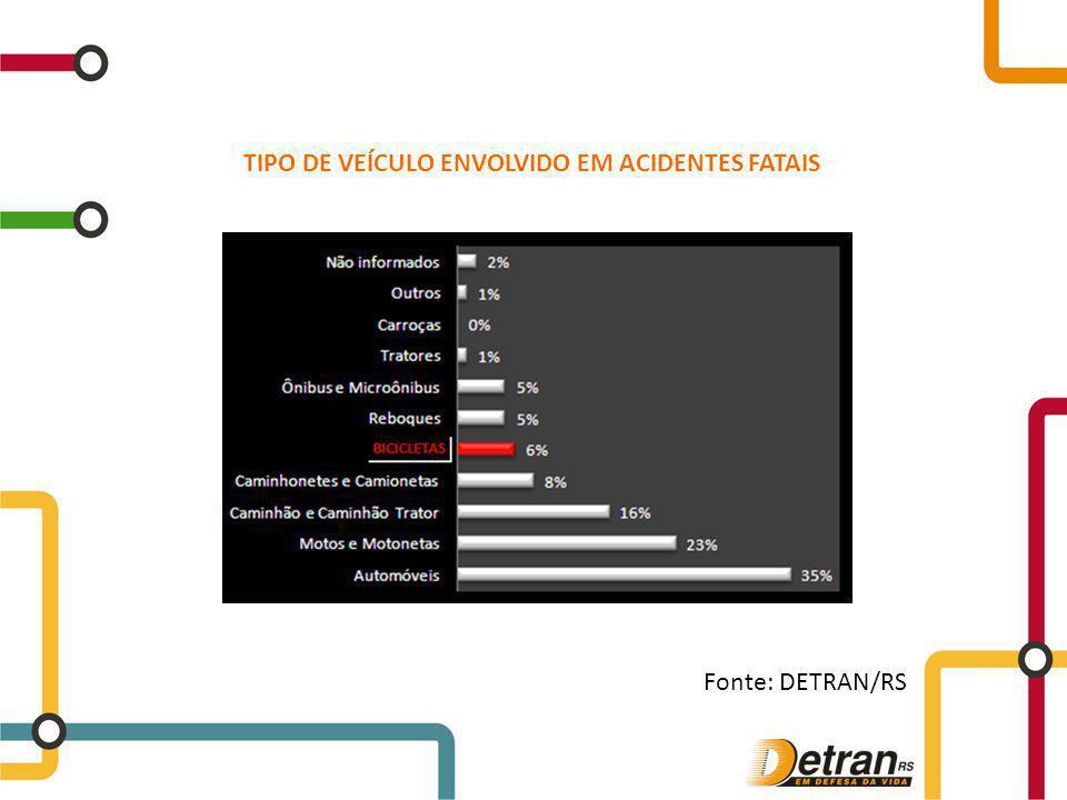 TIPO DE VEÍCULO ENVOLVIDO EM ACIDENTES FATAIS Fonte: DETRAN/RS