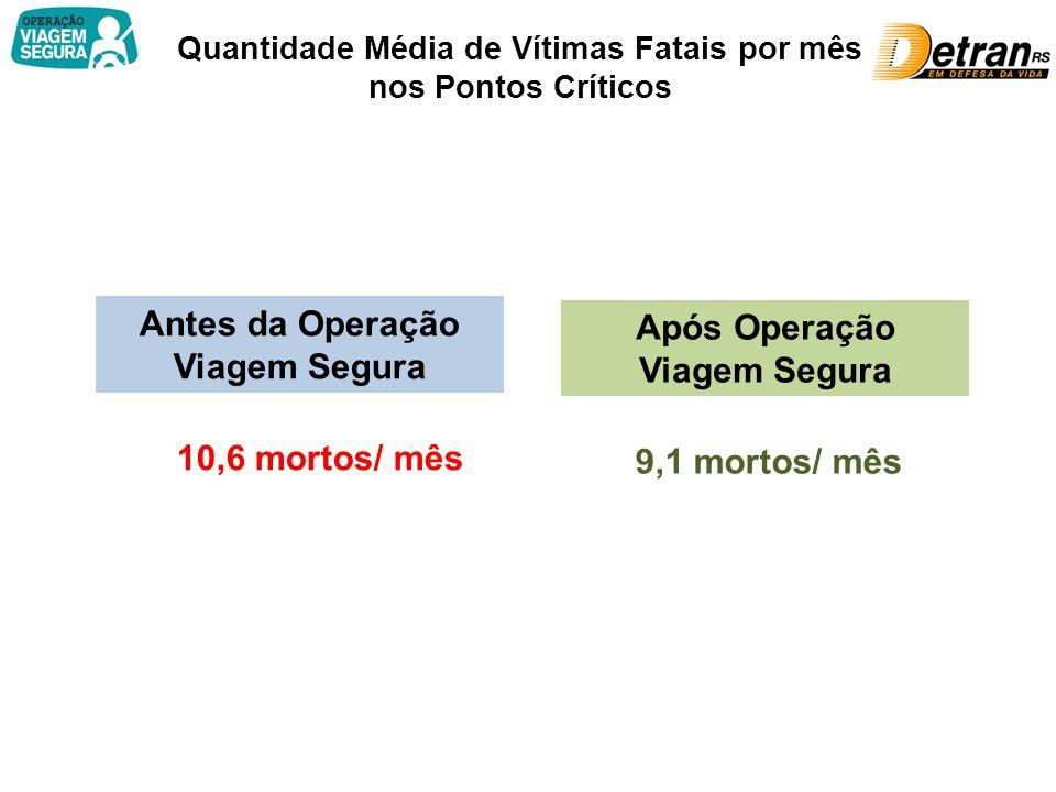 Quantidade Média de Vítimas Fatais por mês nos Pontos Críticos Antes da Operação Viagem Segura 10,6 mortos/ mês Após Operação Viagem Segura 9,1 mortos/ mês