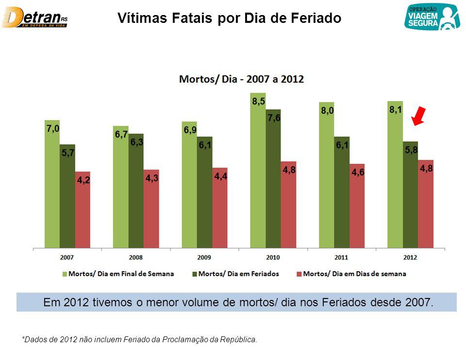 Vítimas Fatais por Dia de Feriado Em 2012 tivemos o menor volume de mortos/ dia nos Feriados desde 2007.