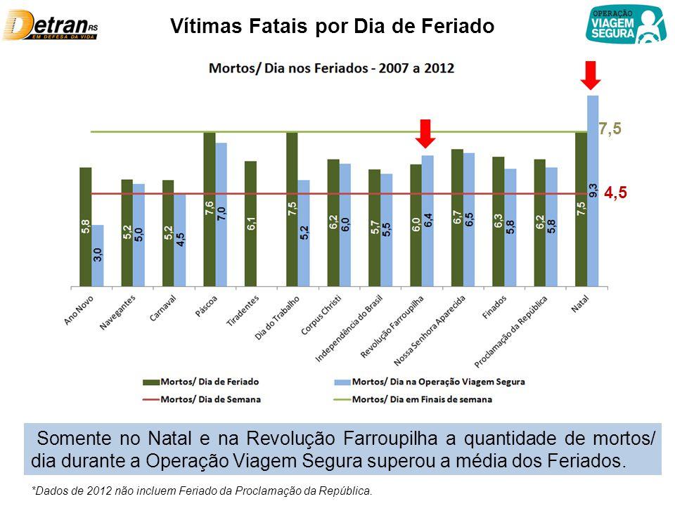 Vítimas Fatais por Dia de Feriado 4,5 7,5 Somente no Natal e na Revolução Farroupilha a quantidade de mortos/ dia durante a Operação Viagem Segura superou a média dos Feriados.