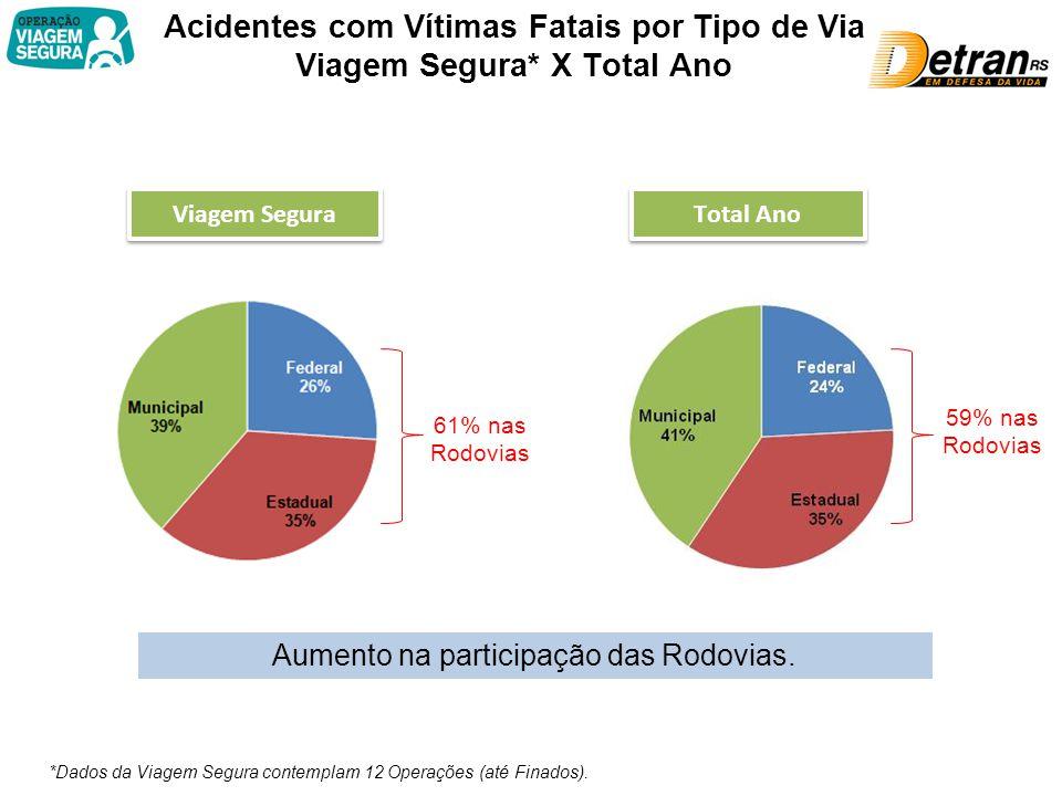 Acidentes com Vítimas Fatais por Tipo de Via Viagem Segura* X Total Ano 59% nas Rodovias Viagem Segura Total Ano 61% nas Rodovias *Dados da Viagem Segura contemplam 12 Operações (até Finados).