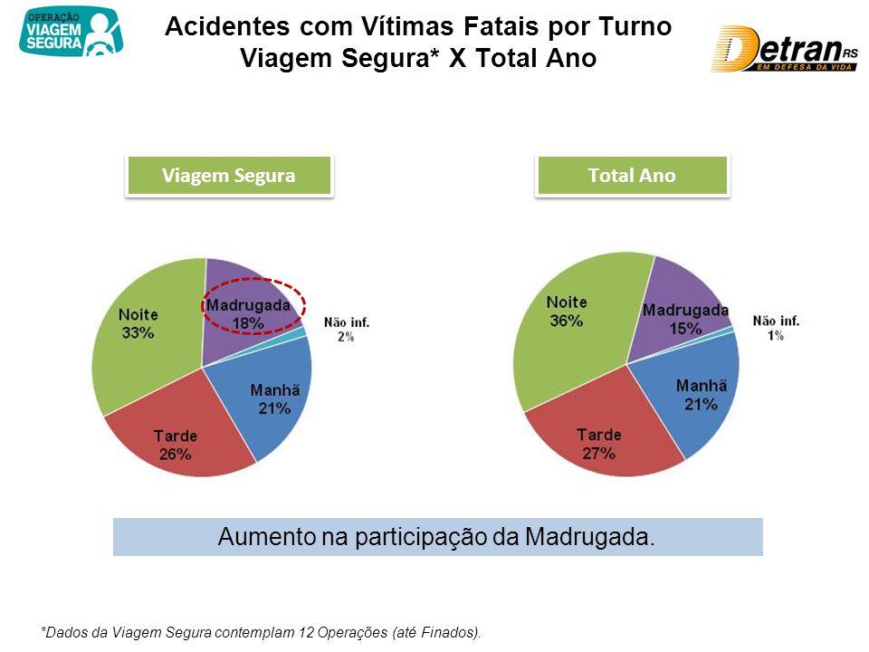 Acidentes com Vítimas Fatais por Turno Viagem Segura* X Total Ano Viagem Segura Total Ano *Dados da Viagem Segura contemplam 12 Operações (até Finados).