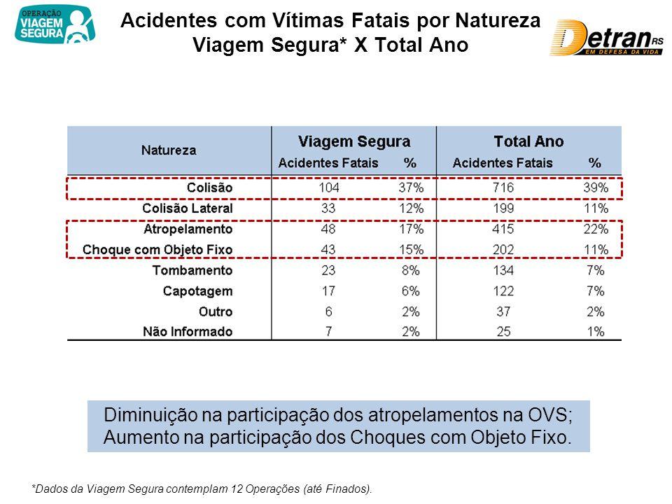 Acidentes com Vítimas Fatais por Natureza Viagem Segura* X Total Ano *Dados da Viagem Segura contemplam 12 Operações (até Finados).