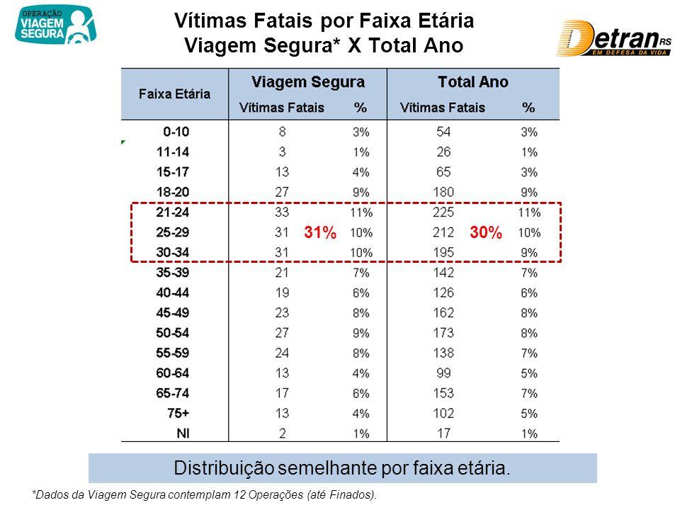 Vítimas Fatais por Faixa Etária Viagem Segura* X Total Ano *Dados da Viagem Segura contemplam 12 Operações (até Finados).