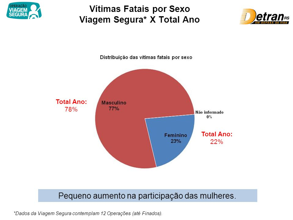 Vítimas Fatais por Sexo Viagem Segura* X Total Ano Total Ano: 78% Pequeno aumento na participação das mulheres.