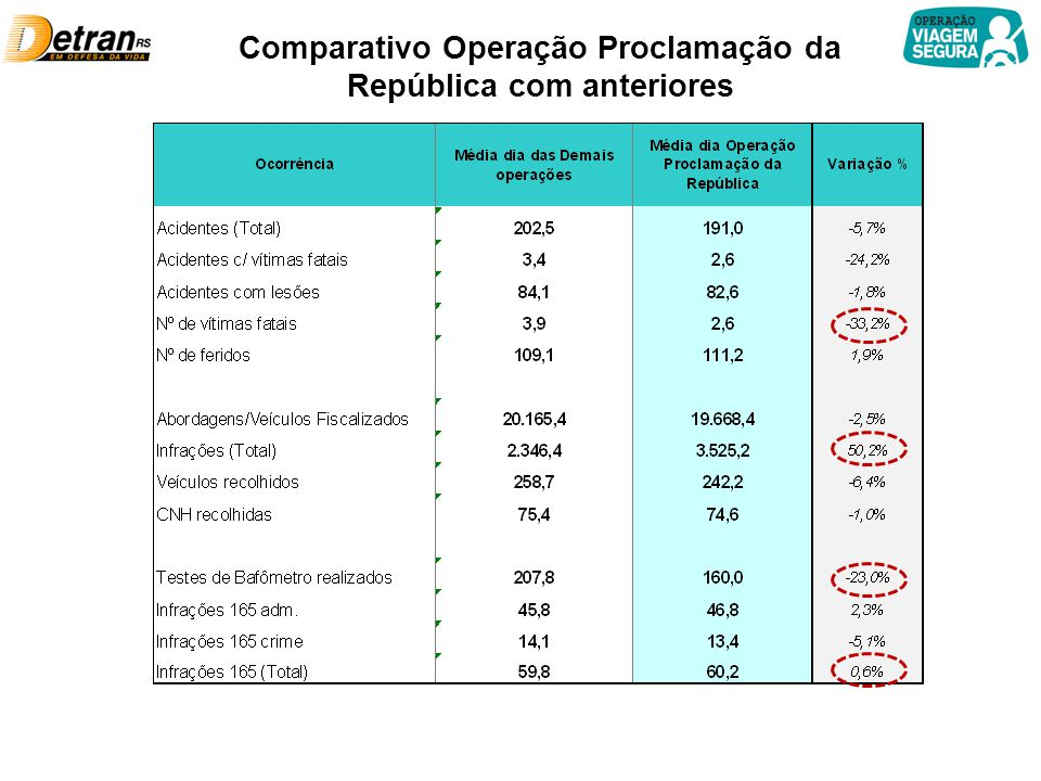 Comparativo Operação Proclamação da República com anteriores