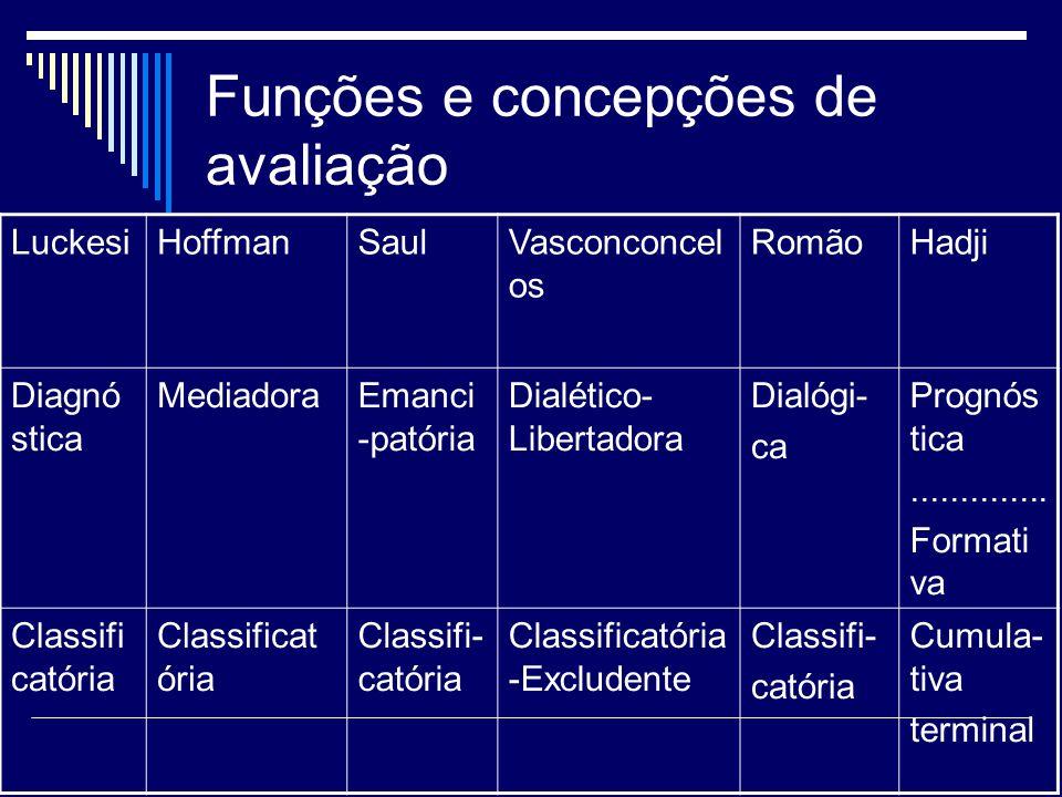 Funções e concepções de avaliação LuckesiHoffmanSaulVasconconcel os RomãoHadji Diagnó stica MediadoraEmanci -patória Dialético- Libertadora Dialógi- c
