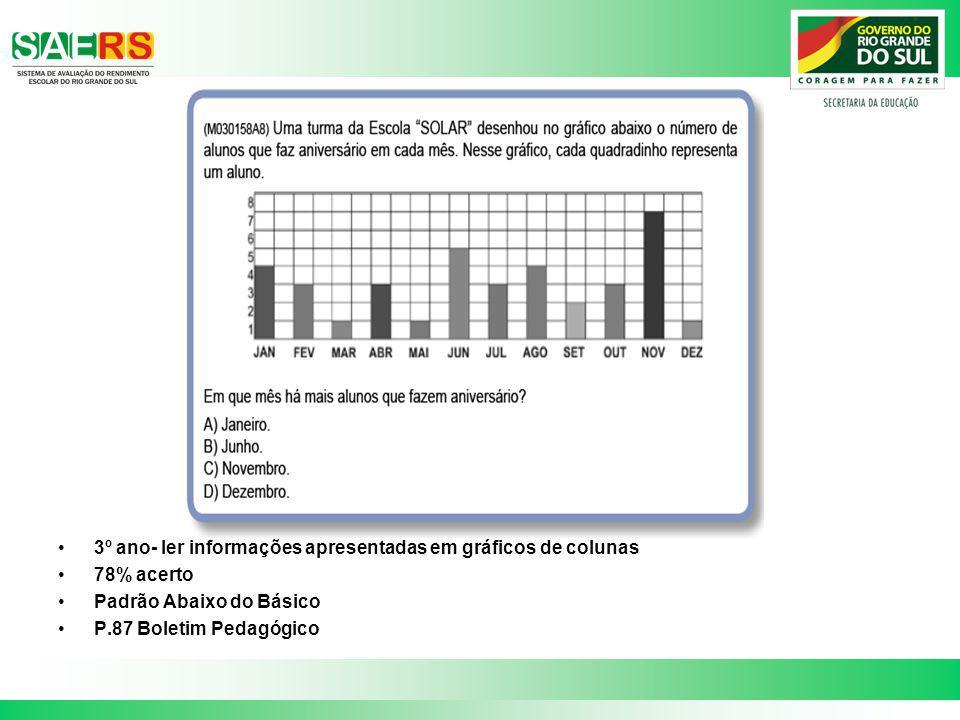 3º ano- ler informações apresentadas em gráficos de colunas 78% acerto Padrão Abaixo do Básico P.87 Boletim Pedagógico