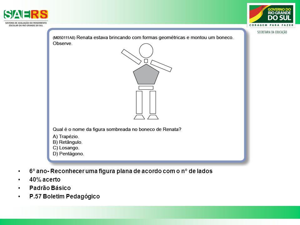 6º ano- Reconhecer uma figura plana de acordo com o nº de lados 40% acerto Padrão Básico P.57 Boletim Pedagógico