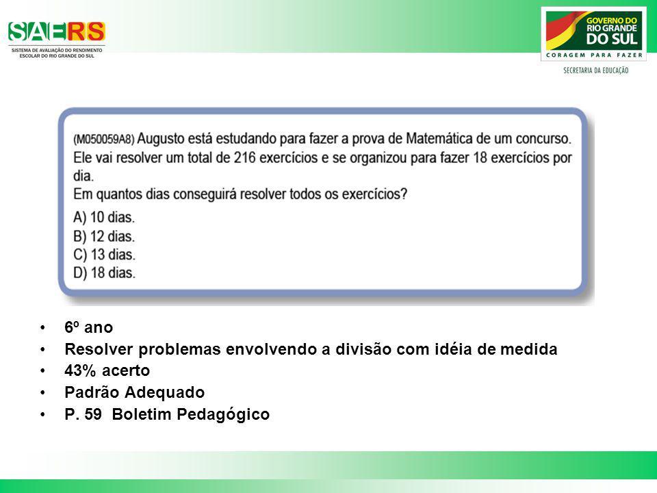 6º ano Resolver problemas envolvendo a divisão com idéia de medida 43% acerto Padrão Adequado P. 59 Boletim Pedagógico