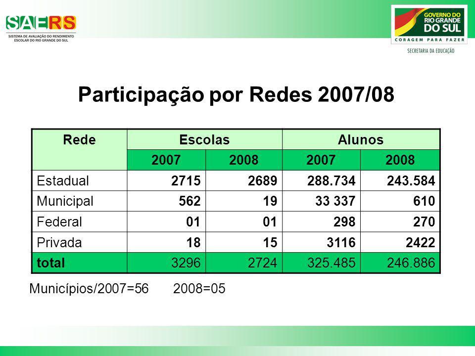 Participação por Redes 2007/08 Municípios/2007=56 2008=05 RedeEscolasAlunos 2007200820072008 Estadual27152689288.734243.584 Municipal5621933 337610 Fe