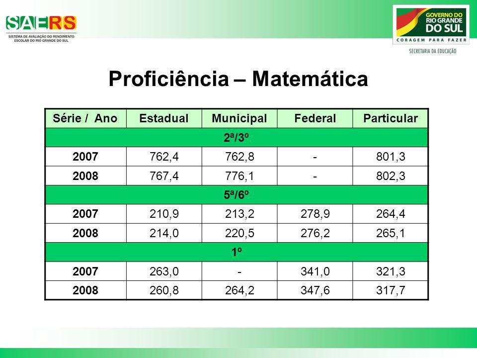 Proficiência – Matemática Série / AnoEstadualMunicipalFederalParticular 2ª/3º 2007762,4762,8-801,3 2008767,4776,1-802,3 5ª/6º 2007210,9213,2278,9264,4