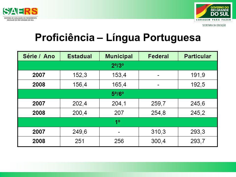 Proficiência – Língua Portuguesa Série / AnoEstadualMunicipalFederalParticular 2ª/3º 2007152,3153,4-191,9 2008156,4165,4-192,5 5ª/6º 2007202,4204,1259