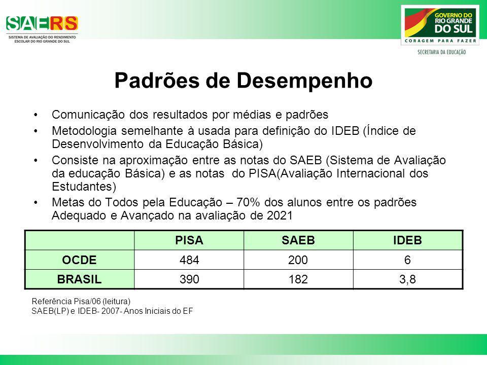 Padrões de Desempenho Comunicação dos resultados por médias e padrões Metodologia semelhante à usada para definição do IDEB (Índice de Desenvolvimento