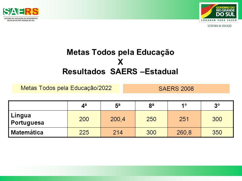 Metas Todos pela Educação X Resultados SAERS –Estadual 4ª5ª8ª1°3° Língua Portuguesa 200200,4250251300 Matemática225214300260,8350 Metas Todos pela Edu