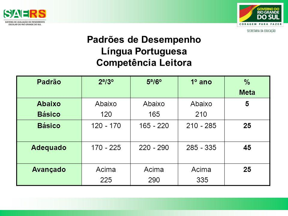 Padrões de Desempenho Língua Portuguesa Competência Leitora Padrão2ª/3º5ª/6º1º ano% Meta Abaixo Básico Abaixo 120 Abaixo 165 Abaixo 210 5 Básico120 -