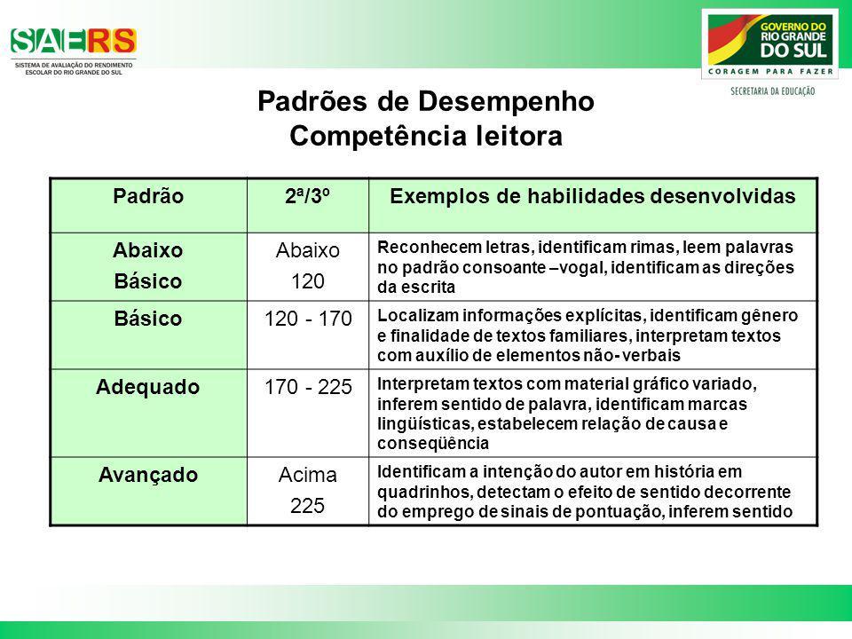 Padrões de Desempenho Competência leitora Padrão2ª/3ºExemplos de habilidades desenvolvidas Abaixo Básico Abaixo 120 Reconhecem letras, identificam rim
