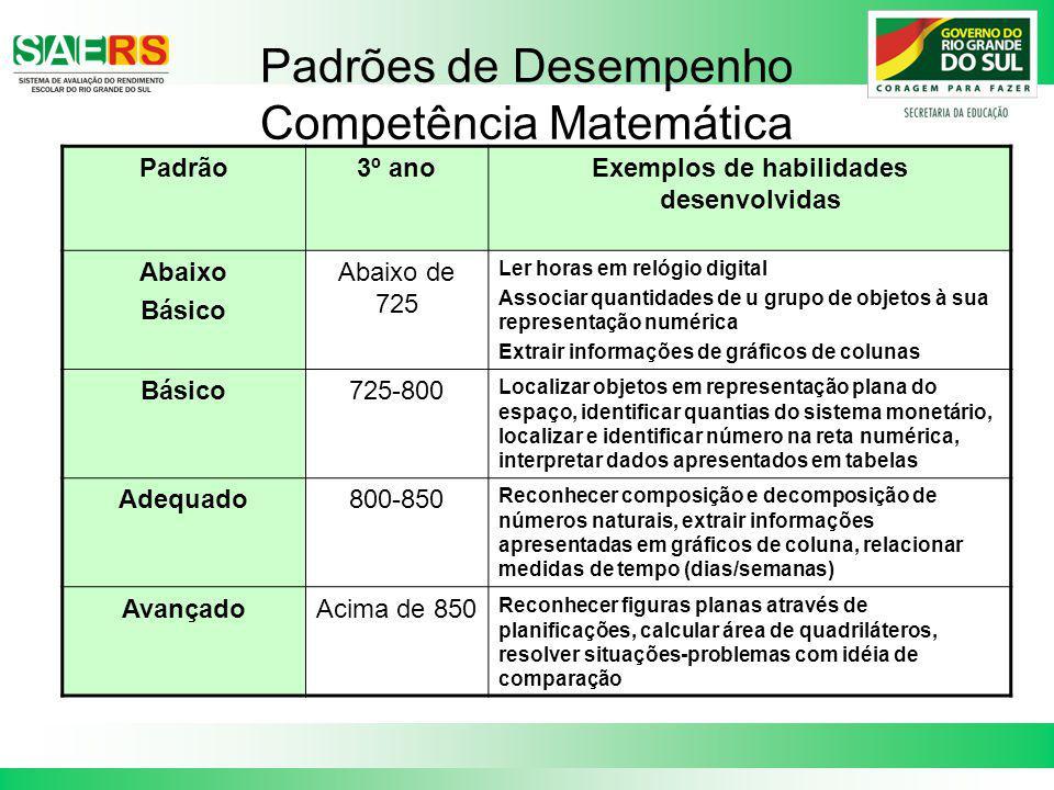 Padrões de Desempenho Competência Matemática Padrão3º anoExemplos de habilidades desenvolvidas Abaixo Básico Abaixo de 725 Ler horas em relógio digita