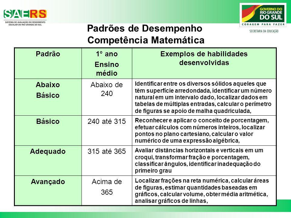 Padrões de Desempenho Competência Matemática Padrão1° ano Ensino médio Exemplos de habilidades desenvolvidas Abaixo Básico Abaixo de 240 Identificar e