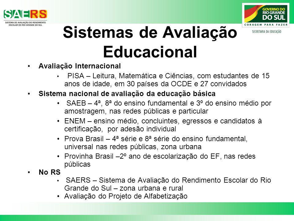 Sistemas de Avaliação Educacional Avaliação Internacional PISA – Leitura, Matemática e Ciências, com estudantes de 15 anos de idade, em 30 países da O