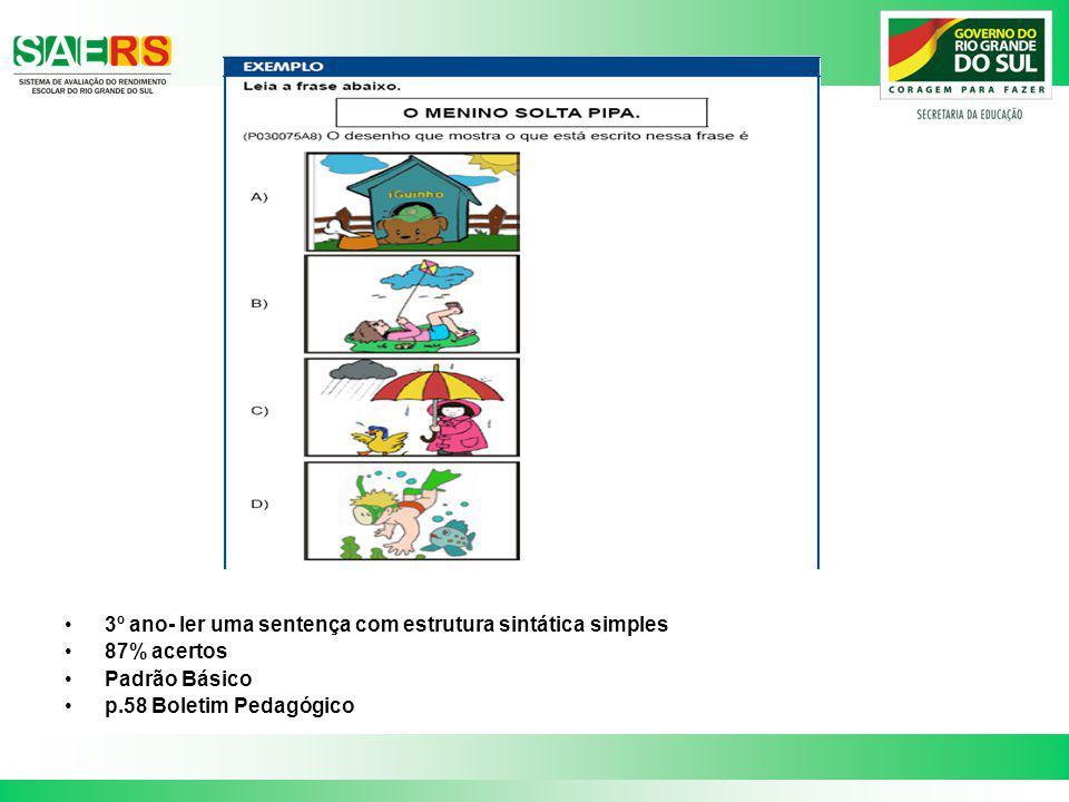 3º ano- ler uma sentença com estrutura sintática simples 87% acertos Padrão Básico p.58 Boletim Pedagógico