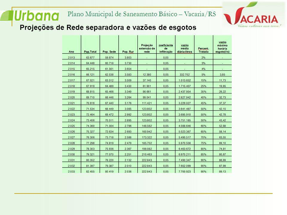 Plano Municipal de Saneamento Básico – Vacaria/RS Projeções de Rede separadora e vazões de esgotos