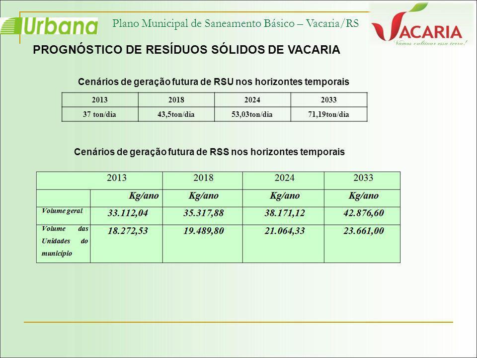 Plano Municipal de Saneamento Básico – Vacaria/RS PROGNÓSTICO DE RESÍDUOS SÓLIDOS DE VACARIA 2013201820242033 37 ton/dia43,5ton/dia53,03ton/dia71,19to