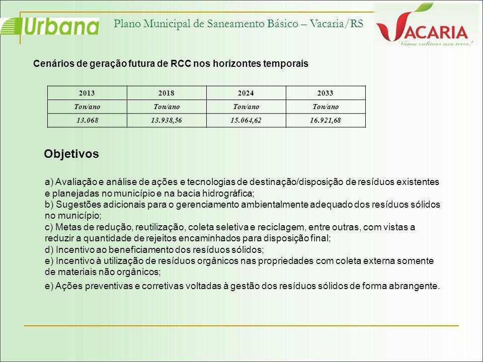 Plano Municipal de Saneamento Básico – Vacaria/RS Cenários de geração futura de RCC nos horizontes temporais 2013201820242033 Ton/ano 13.06813.938,561
