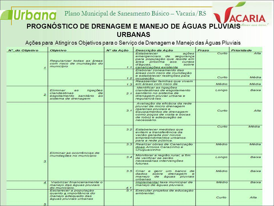 Plano Municipal de Saneamento Básico – Vacaria/RS PROGNÓSTICO DE DRENAGEM E MANEJO DE ÁGUAS PLUVIAIS URBANAS Ações para Atingir os Objetivos para o Se