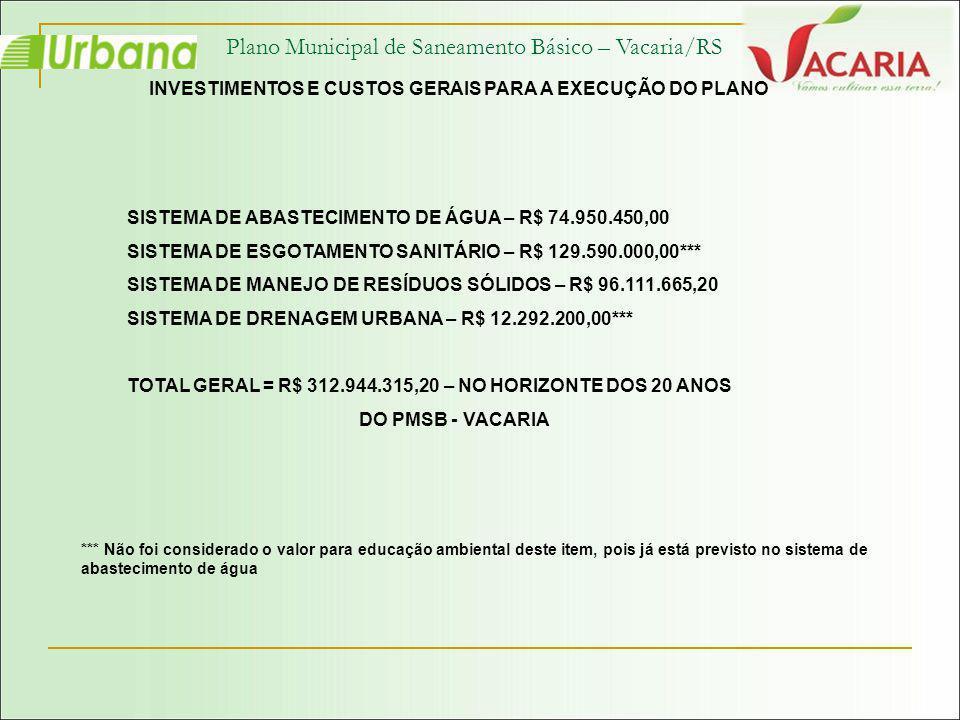 Plano Municipal de Saneamento Básico – Vacaria/RS INVESTIMENTOS E CUSTOS GERAIS PARA A EXECUÇÃO DO PLANO SISTEMA DE ABASTECIMENTO DE ÁGUA – R$ 74.950.