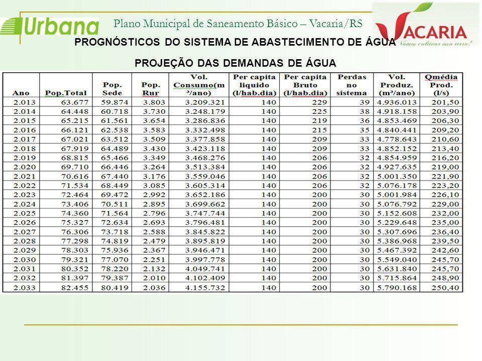 Plano Municipal de Saneamento Básico – Vacaria/RS Projeções de População e Domicílios