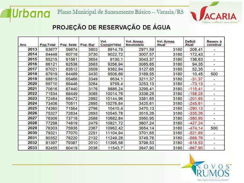 Plano Municipal de Saneamento Básico – Vacaria/RS PROJEÇÃO DE RESERVAÇÃO DE ÁGUA