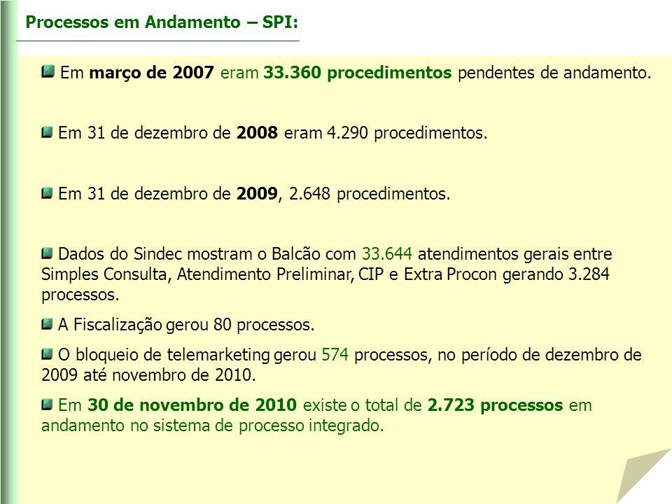 Processos em Andamento – SPI: Em março de 2007 eram 33.360 procedimentos pendentes de andamento. Em 31 de dezembro de 2008 eram 4.290 procedimentos. E