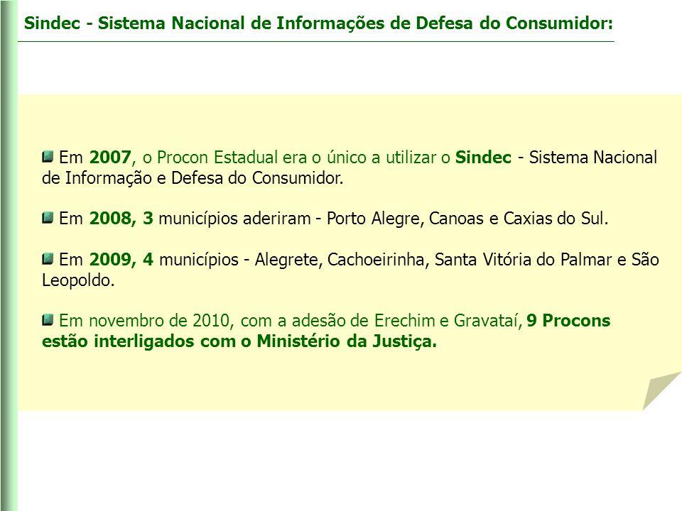 Sindec - Sistema Nacional de Informações de Defesa do Consumidor: Em 2007, o Procon Estadual era o único a utilizar o Sindec - Sistema Nacional de Inf
