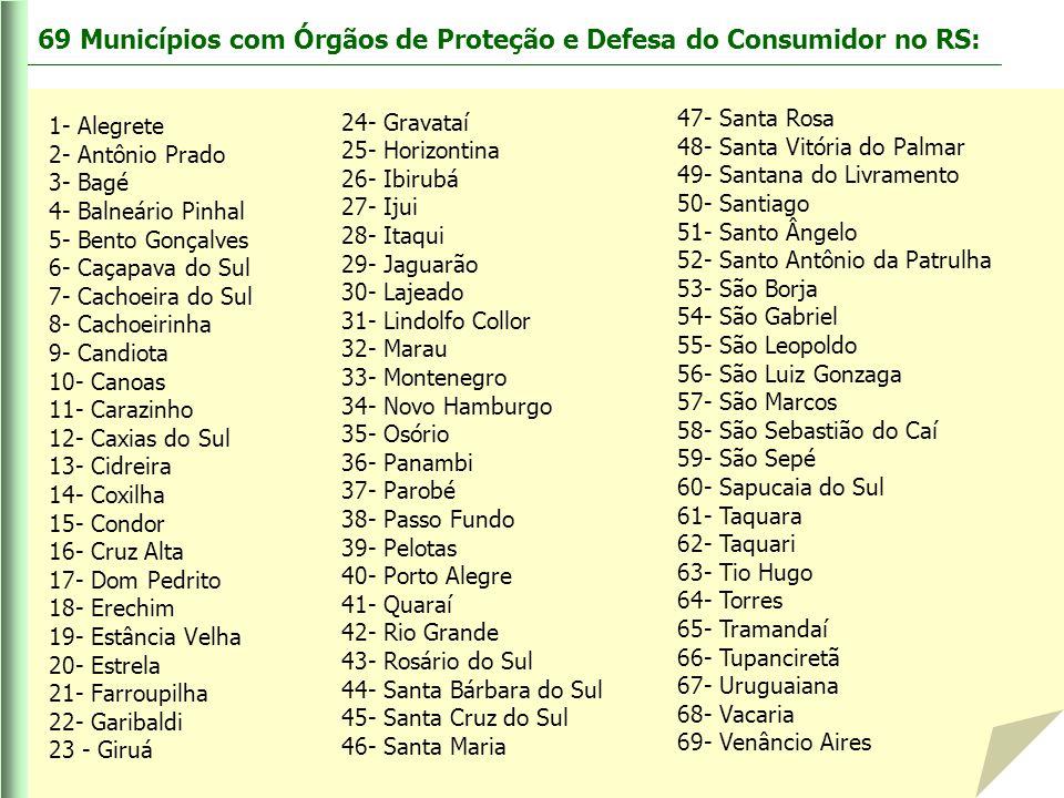 69 Municípios com Órgãos de Proteção e Defesa do Consumidor no RS: 24- Gravataí 25- Horizontina 26- Ibirubá 27- Ijui 28- Itaqui 29- Jaguarão 30- Lajea