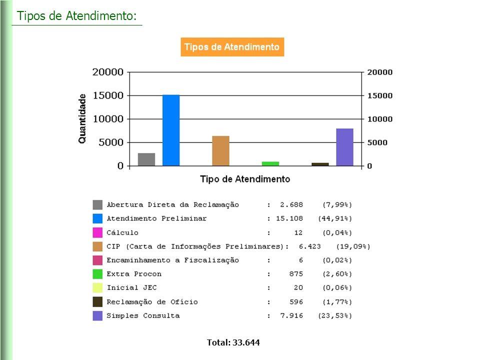 Total de atendimentos por Área: De 01/01/2007 à 30/11/2010 o Procon-RS prestou 33.644 atendimentos Total de Atendimentos..........................................................33.644 Assuntos Financeiros – 30,85%............................................10.109 Produtos- 26,04%..................................................................8.534 Serviços Essenciais – 20,73%...............................................