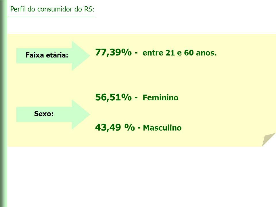 Faixa etária: 77,39% - entre 21 e 60 anos. Perfil do consumidor do RS: Sexo: 56,51% - Feminino 43,49 % - Masculino