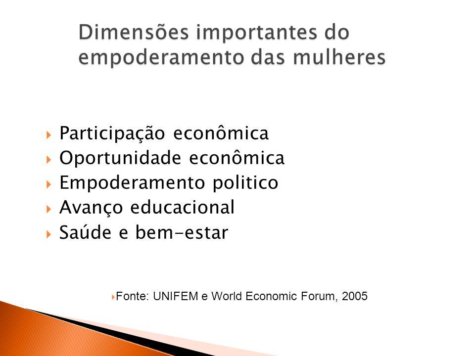 Participação econômica Oportunidade econômica Empoderamento politico Avanço educacional Saúde e bem-estar Fonte: UNIFEM e World Economic Forum, 2005