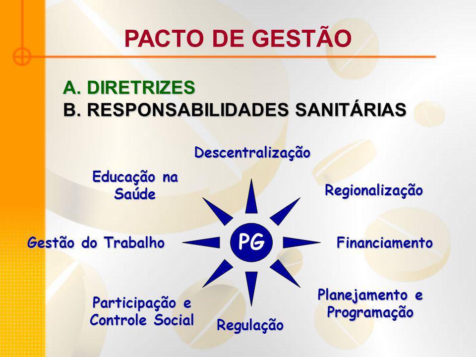 PACTO DE GESTÃO PG Regionalização Planejamento e Programação Descentralização Gestão do Trabalho Educação na Saúde Participação e Controle Social Regulação Financiamento A.