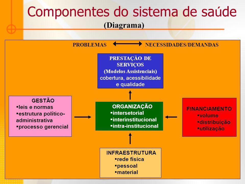 Componentes do sistema de sa ú de PROBLEMAS NECESSIDADES/DEMANDAS ORGANIZAÇÃO intersetorial interinstitucional intra-institucional INFRAESTRUTURA rede física pessoal material FINANCIAMENTO volume distribuição utilização GESTÃO leis e normas estrutura político- administrativa processo gerencial PRESTAÇÃO DE SERVIÇOS (Modelos Assistenciais) cobertura, acessibilidade e qualidade (Diagrama)