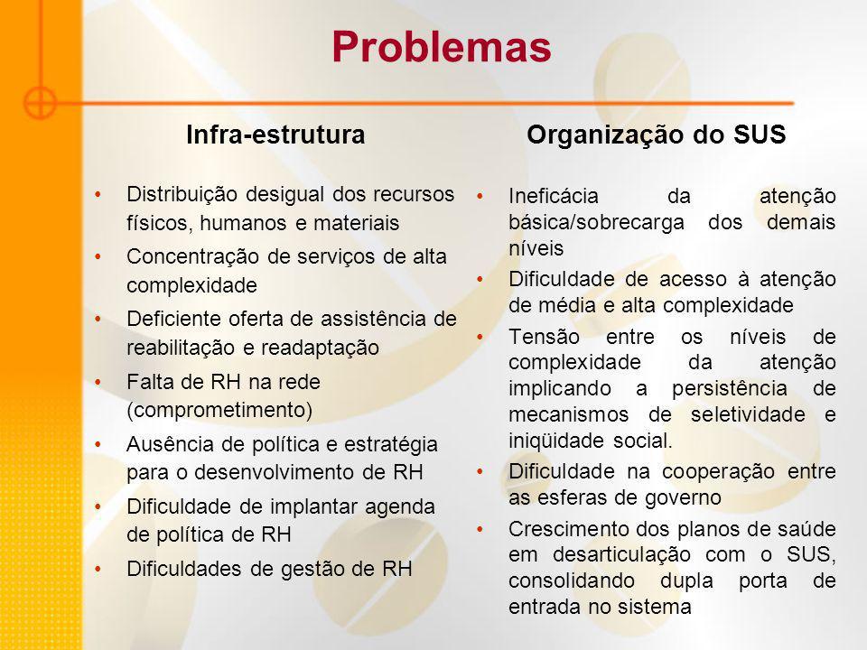 Problemas Infra-estrutura Distribuição desigual dos recursos físicos, humanos e materiais Concentração de serviços de alta complexidade Deficiente oferta de assistência de reabilitação e readaptação Falta de RH na rede (comprometimento) Ausência de política e estratégia para o desenvolvimento de RH Dificuldade de implantar agenda de política de RH Dificuldades de gestão de RH Organização do SUS Ineficácia da atenção básica/sobrecarga dos demais níveis Dificuldade de acesso à atenção de média e alta complexidade Tensão entre os níveis de complexidade da atenção implicando a persistência de mecanismos de seletividade e iniqüidade social.
