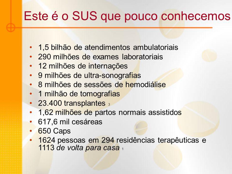 Este é o SUS que pouco conhecemos 1,5 bilhão de atendimentos ambulatoriais 290 milhões de exames laboratoriais 12 milhões de internações 9 milhões de ultra-sonografias 8 milhões de sessões de hemodiálise 1 milhão de tomografias 23.400 transplantes 3 1,62 milhões de partos normais assistidos 617,6 mil cesáreas 650 Caps 1624 pessoas em 294 residências terapêuticas e 1113 de volta para casa 1