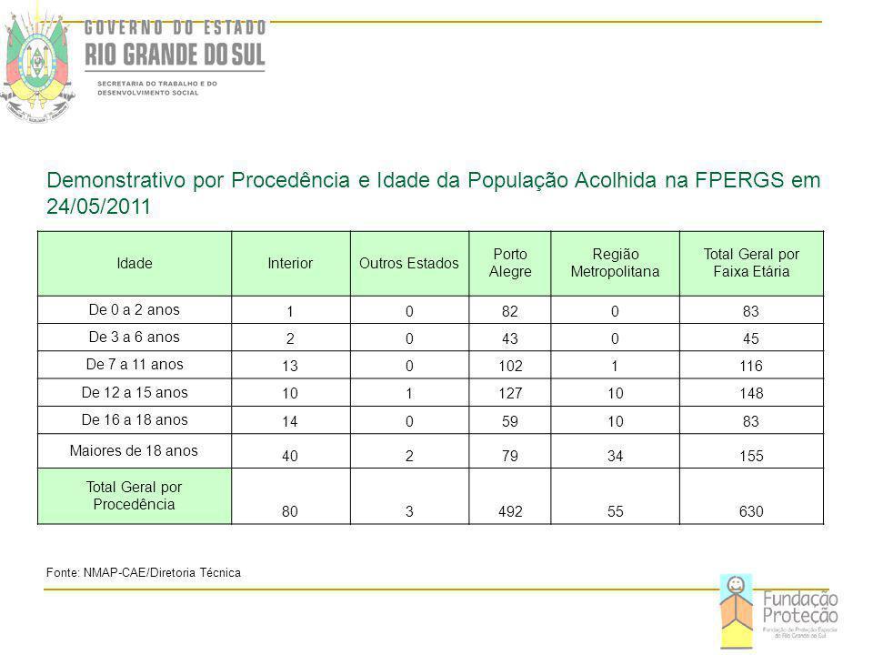 IdadeInteriorOutros Estados Porto Alegre Região Metropolitana Total Geral por Faixa Etária De 0 a 2 anos 1082083 De 3 a 6 anos 2043045 De 7 a 11 anos 1301021116 De 12 a 15 anos 10112710148 De 16 a 18 anos 140591083 Maiores de 18 anos 4027934155 Total Geral por Procedência 80349255630 Fonte: NMAP-CAE/Diretoria Técnica Demonstrativo por Procedência e Idade da População Acolhida na FPERGS em 24/05/2011