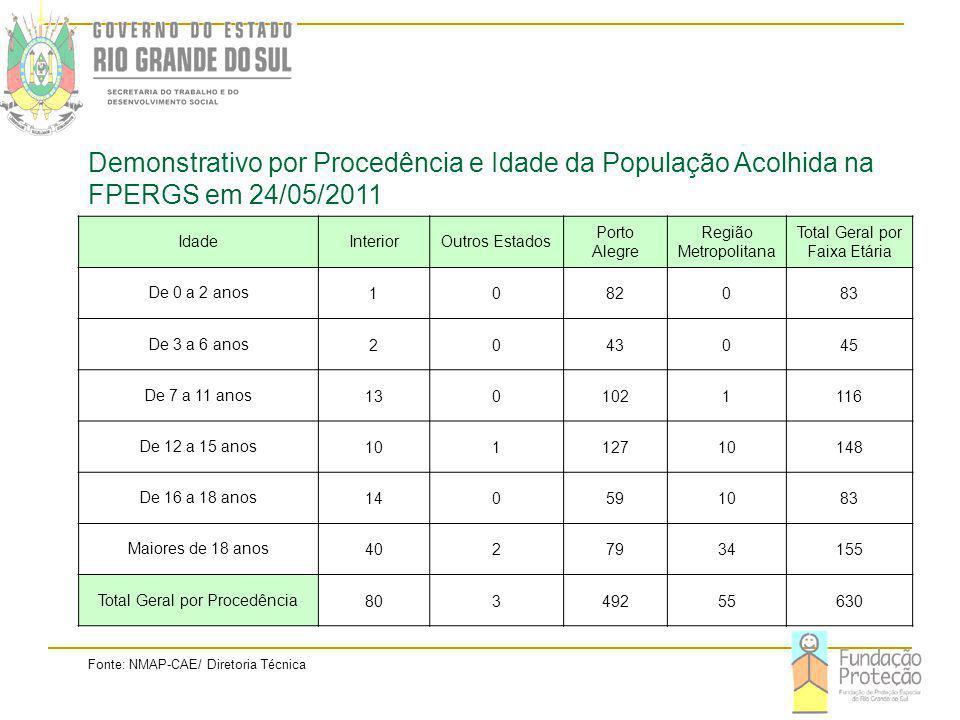 Demonstrativo por Procedência e Idade da População Acolhida na FPERGS em 24/05/2011 IdadeInteriorOutros Estados Porto Alegre Região Metropolitana Total Geral por Faixa Etária De 0 a 2 anos1082083 De 3 a 6 anos2043045 De 7 a 11 anos1301021116 De 12 a 15 anos10112710148 De 16 a 18 anos140591083 Maiores de 18 anos4027934155 Total Geral por Procedência80349255630 Fonte: NMAP-CAE/ Diretoria Técnica