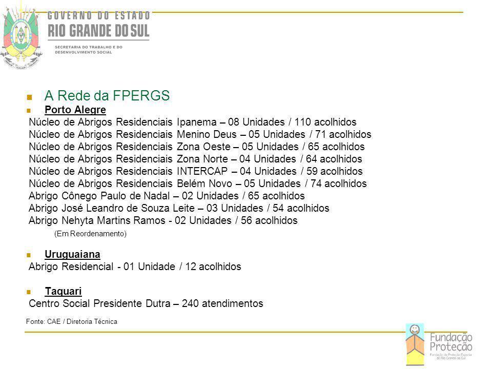 A Rede da FPERGS Porto Alegre Núcleo de Abrigos Residenciais Ipanema – 08 Unidades / 110 acolhidos Núcleo de Abrigos Residenciais Menino Deus – 05 Unidades / 71 acolhidos Núcleo de Abrigos Residenciais Zona Oeste – 05 Unidades / 65 acolhidos Núcleo de Abrigos Residenciais Zona Norte – 04 Unidades / 64 acolhidos Núcleo de Abrigos Residenciais INTERCAP – 04 Unidades / 59 acolhidos Núcleo de Abrigos Residenciais Belém Novo – 05 Unidades / 74 acolhidos Abrigo Cônego Paulo de Nadal – 02 Unidades / 65 acolhidos Abrigo José Leandro de Souza Leite – 03 Unidades / 54 acolhidos Abrigo Nehyta Martins Ramos - 02 Unidades / 56 acolhidos (Em Reordenamento) Uruguaiana Abrigo Residencial - 01 Unidade / 12 acolhidos Taquari Centro Social Presidente Dutra – 240 atendimentos Fonte: CAE / Diretoria Técnica