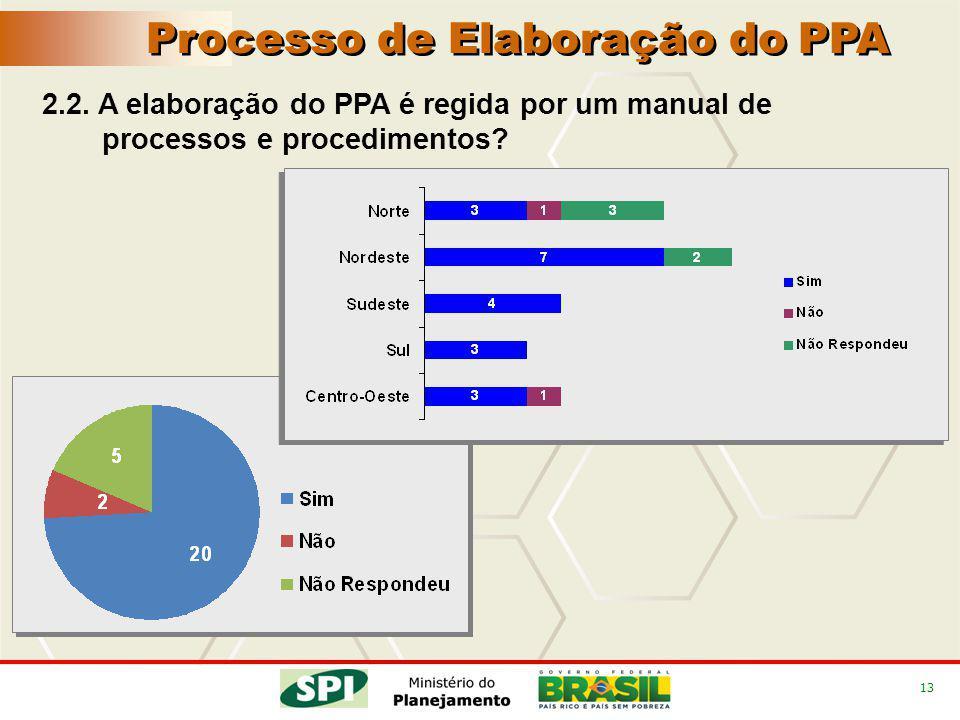 13 2.2. A elaboração do PPA é regida por um manual de processos e procedimentos? Processo de Elaboração do PPA
