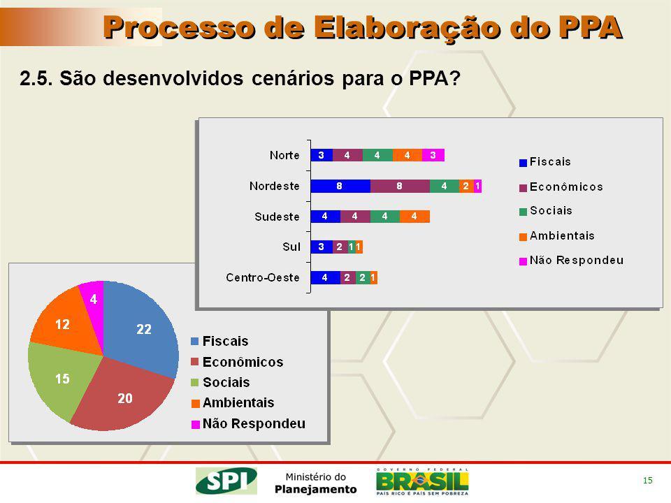 15 2.5. São desenvolvidos cenários para o PPA Processo de Elaboração do PPA