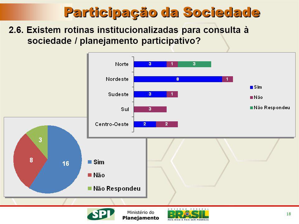 18 2.6. Existem rotinas institucionalizadas para consulta à sociedade / planejamento participativo? Participação da Sociedade