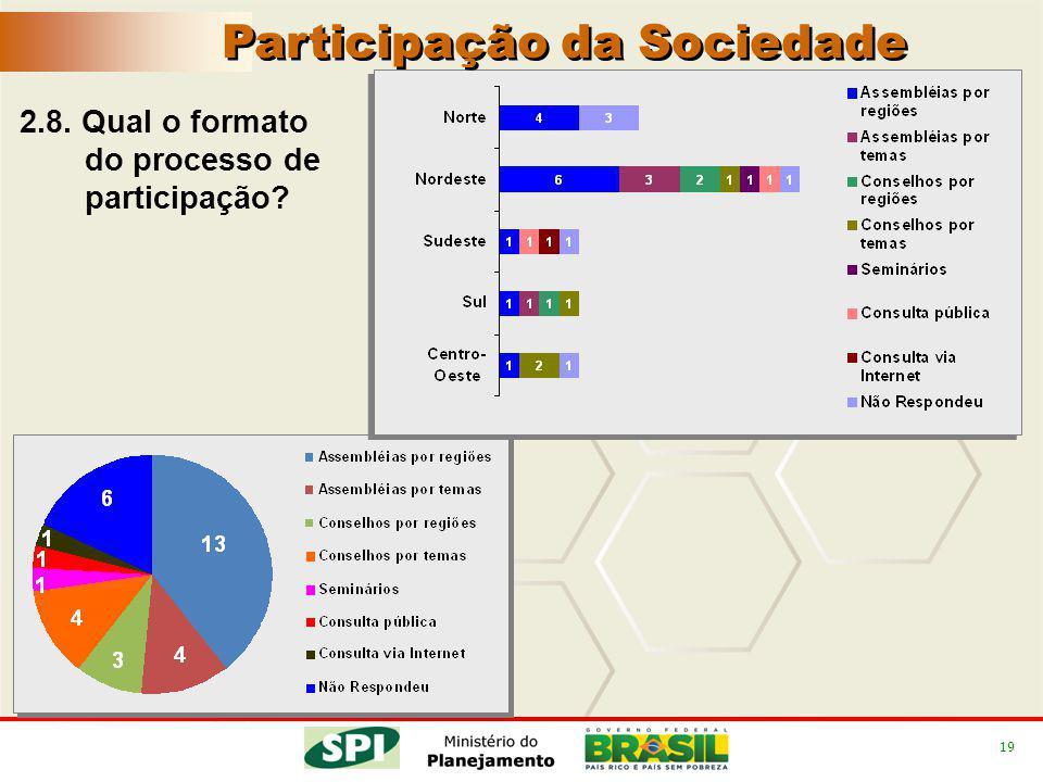 19 2.8. Qual o formato do processo de participação Participação da Sociedade